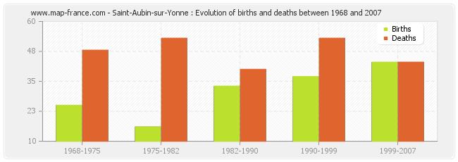 Saint-Aubin-sur-Yonne : Evolution of births and deaths between 1968 and 2007