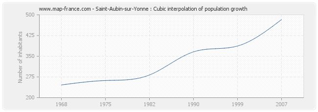 Saint-Aubin-sur-Yonne : Cubic interpolation of population growth