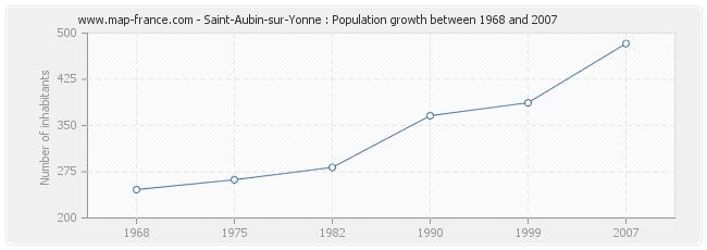 Population Saint-Aubin-sur-Yonne