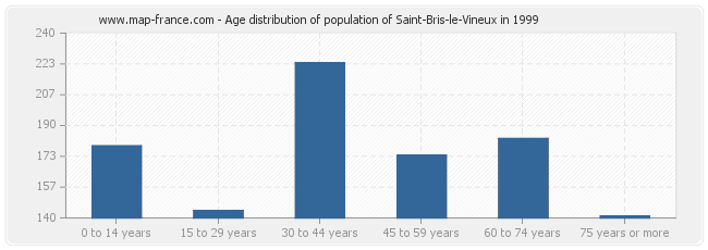 Age distribution of population of Saint-Bris-le-Vineux in 1999