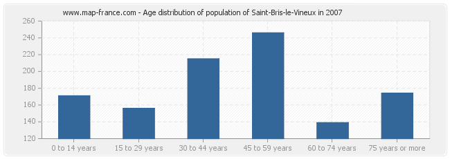 Age distribution of population of Saint-Bris-le-Vineux in 2007