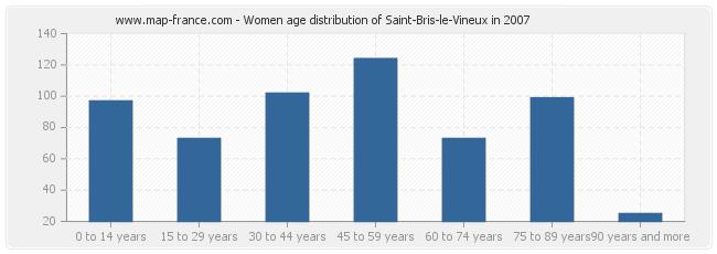 Women age distribution of Saint-Bris-le-Vineux in 2007