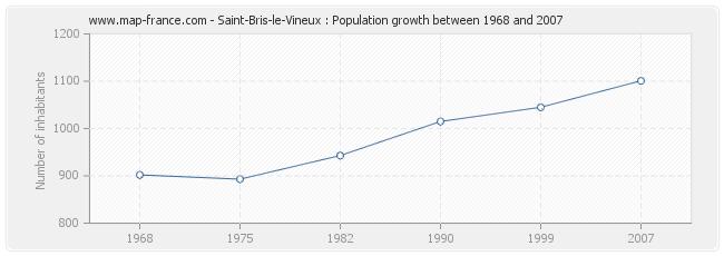 Population Saint-Bris-le-Vineux