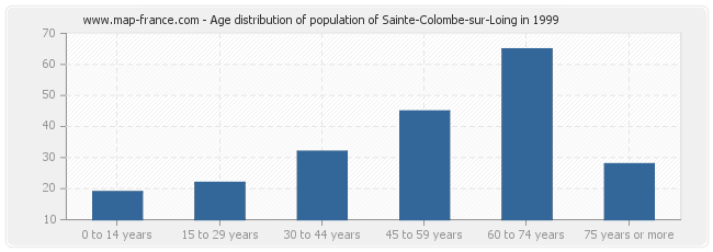 Age distribution of population of Sainte-Colombe-sur-Loing in 1999