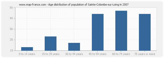 Age distribution of population of Sainte-Colombe-sur-Loing in 2007