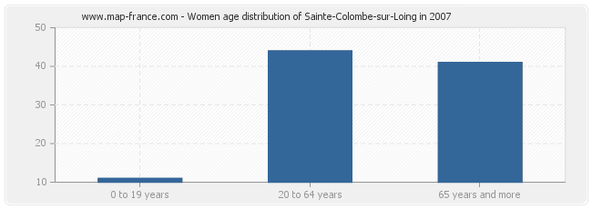 Women age distribution of Sainte-Colombe-sur-Loing in 2007