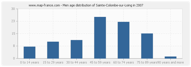 Men age distribution of Sainte-Colombe-sur-Loing in 2007