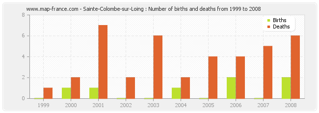 Sainte-Colombe-sur-Loing : Number of births and deaths from 1999 to 2008