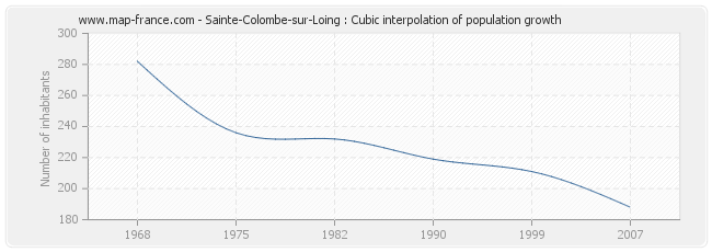 Sainte-Colombe-sur-Loing : Cubic interpolation of population growth