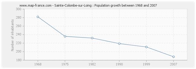 Population Sainte-Colombe-sur-Loing