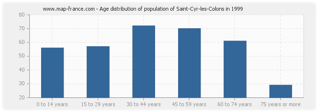 Age distribution of population of Saint-Cyr-les-Colons in 1999