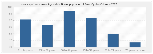Age distribution of population of Saint-Cyr-les-Colons in 2007
