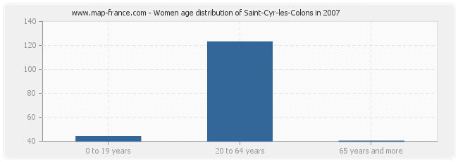 Women age distribution of Saint-Cyr-les-Colons in 2007
