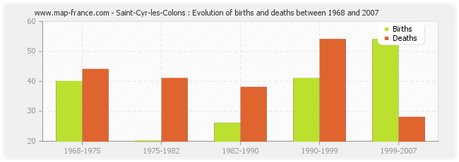 Saint-Cyr-les-Colons : Evolution of births and deaths between 1968 and 2007