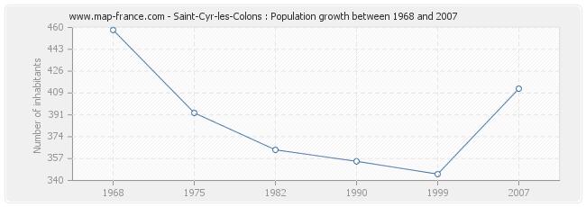 Population Saint-Cyr-les-Colons