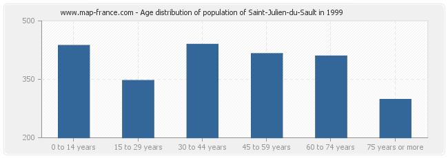 Age distribution of population of Saint-Julien-du-Sault in 1999