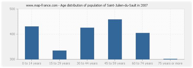 Age distribution of population of Saint-Julien-du-Sault in 2007