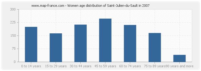Women age distribution of Saint-Julien-du-Sault in 2007