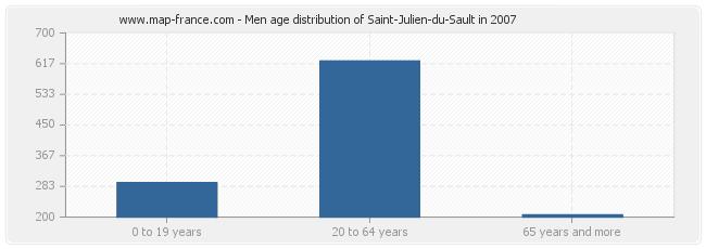 Men age distribution of Saint-Julien-du-Sault in 2007