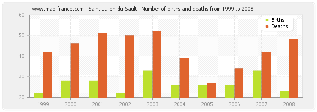 Saint-Julien-du-Sault : Number of births and deaths from 1999 to 2008