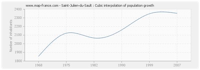 Saint-Julien-du-Sault : Cubic interpolation of population growth
