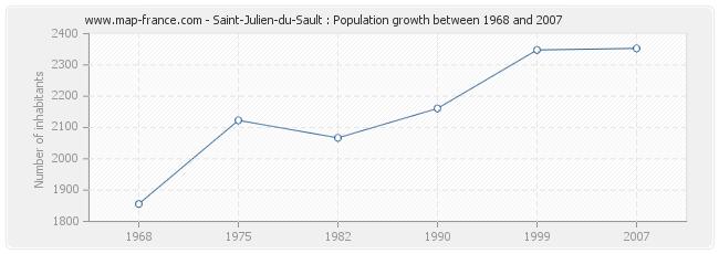 Population Saint-Julien-du-Sault