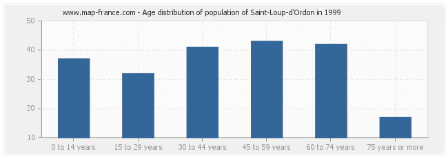 Age distribution of population of Saint-Loup-d'Ordon in 1999