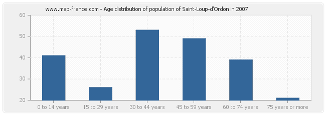 Age distribution of population of Saint-Loup-d'Ordon in 2007