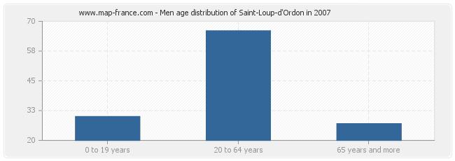 Men age distribution of Saint-Loup-d'Ordon in 2007