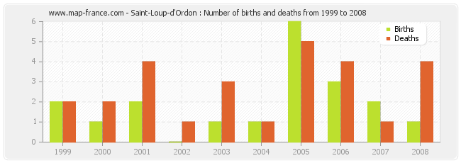 Saint-Loup-d'Ordon : Number of births and deaths from 1999 to 2008