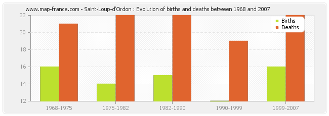 Saint-Loup-d'Ordon : Evolution of births and deaths between 1968 and 2007