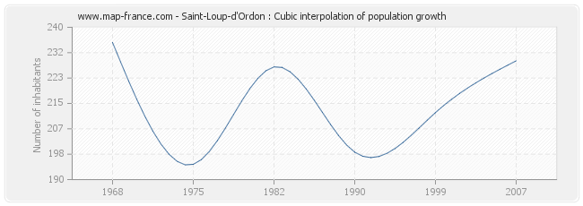 Saint-Loup-d'Ordon : Cubic interpolation of population growth