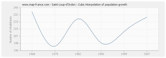 Saint-Loup-d'Ordon : Cubic interpolation of population growth