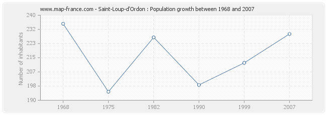 Population Saint-Loup-d'Ordon