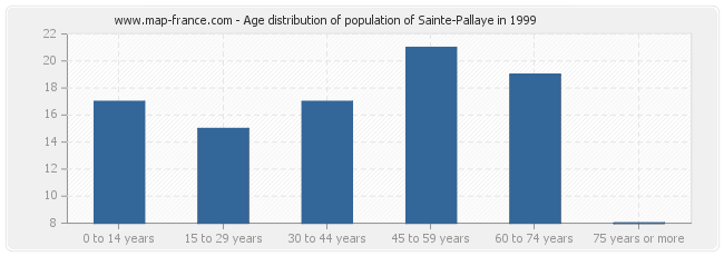 Age distribution of population of Sainte-Pallaye in 1999