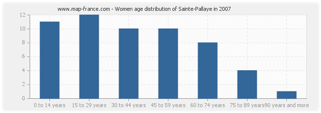 Women age distribution of Sainte-Pallaye in 2007