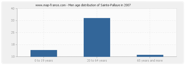 Men age distribution of Sainte-Pallaye in 2007