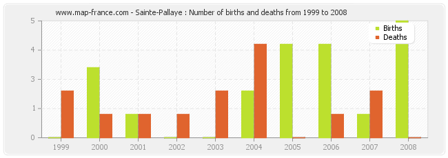 Sainte-Pallaye : Number of births and deaths from 1999 to 2008
