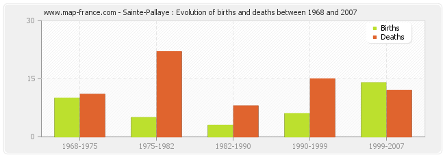 Sainte-Pallaye : Evolution of births and deaths between 1968 and 2007