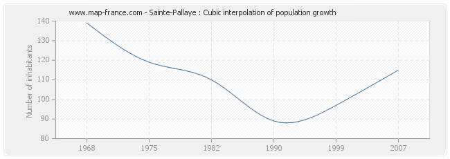Sainte-Pallaye : Cubic interpolation of population growth