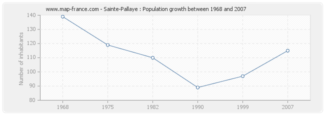 Population Sainte-Pallaye