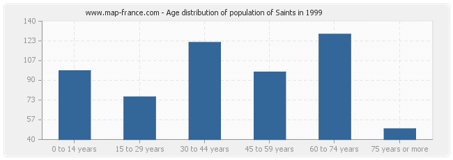 Age distribution of population of Saints in 1999
