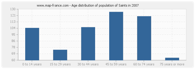 Age distribution of population of Saints in 2007