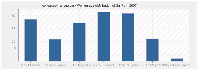 Women age distribution of Saints in 2007