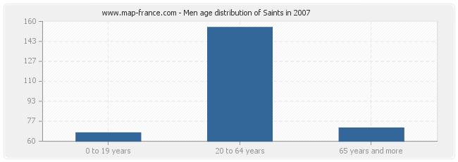 Men age distribution of Saints in 2007