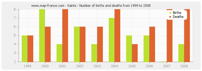 Saints : Number of births and deaths from 1999 to 2008