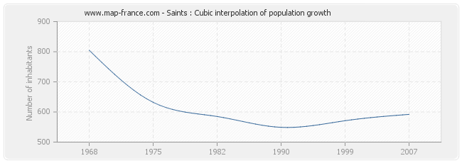 Saints : Cubic interpolation of population growth