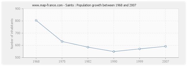 Population Saints