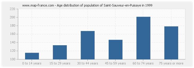 Age distribution of population of Saint-Sauveur-en-Puisaye in 1999