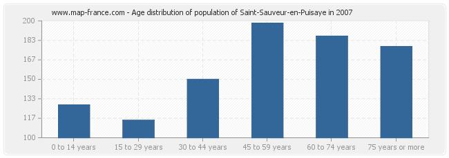 Age distribution of population of Saint-Sauveur-en-Puisaye in 2007